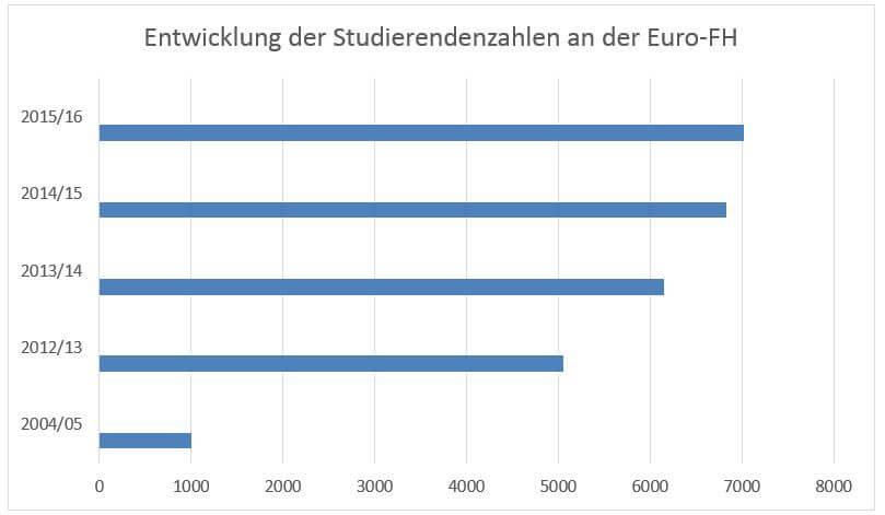 Studierendenzahlen Euro FH