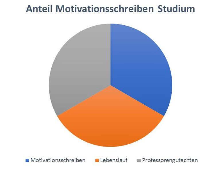 Motivationsschreiben Studium