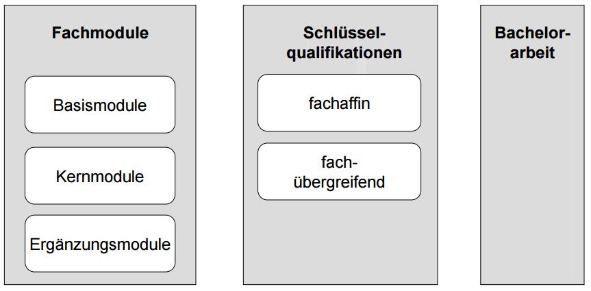 Ein Fach Bachelor of Arts B. A. Uni Stuttgart